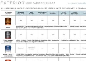 Paint comparison charts